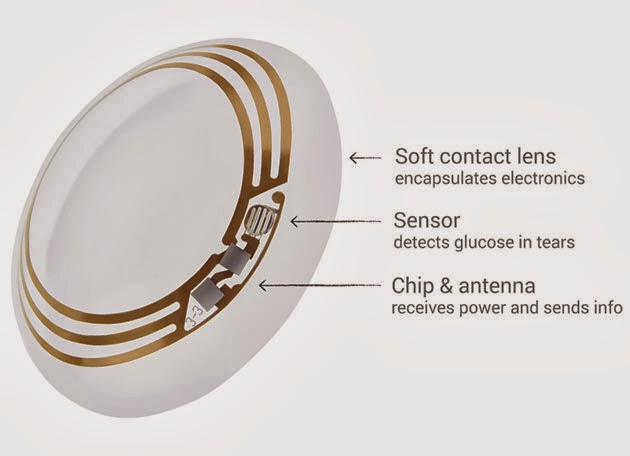 What is Google Smart Contact Lens? It has any Medical Uses?