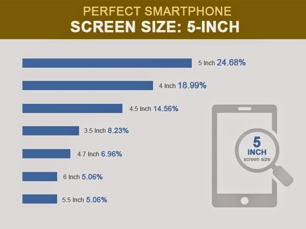 Check out the Mobile Trends in 2014
